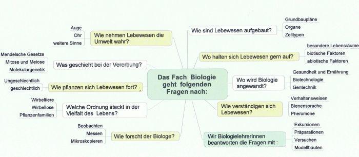 bio_ubersicht_700